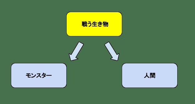 抽象クラス概念図